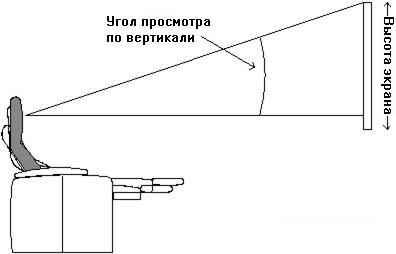 Высота экрана