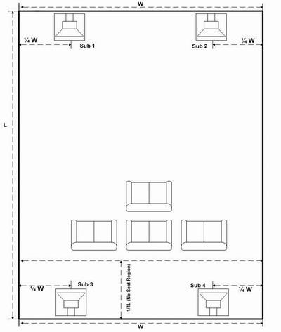 Схема размещения для 4