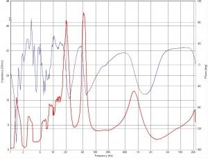 Пример разброса уровня SPL в области НЧ