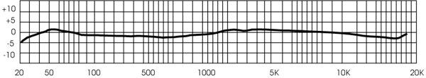 Линейный график АЧХ
