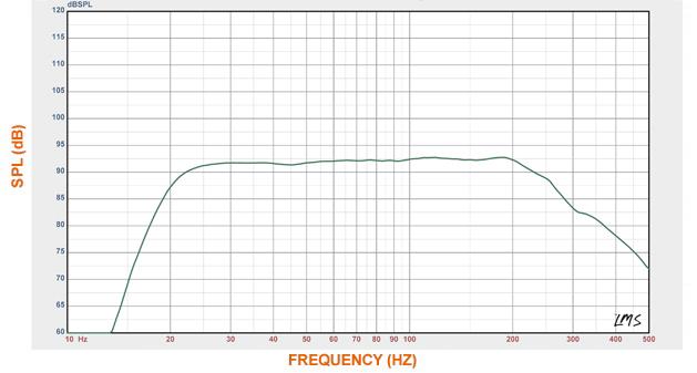 Линейный график АЧХ сабвуфера