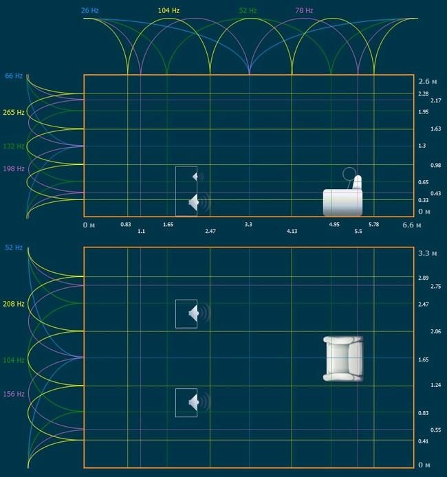 Распределение стоячих волн в комнате